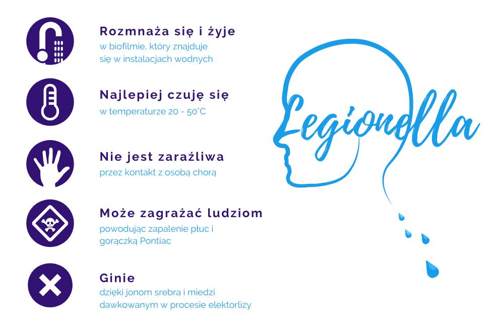 legioniella