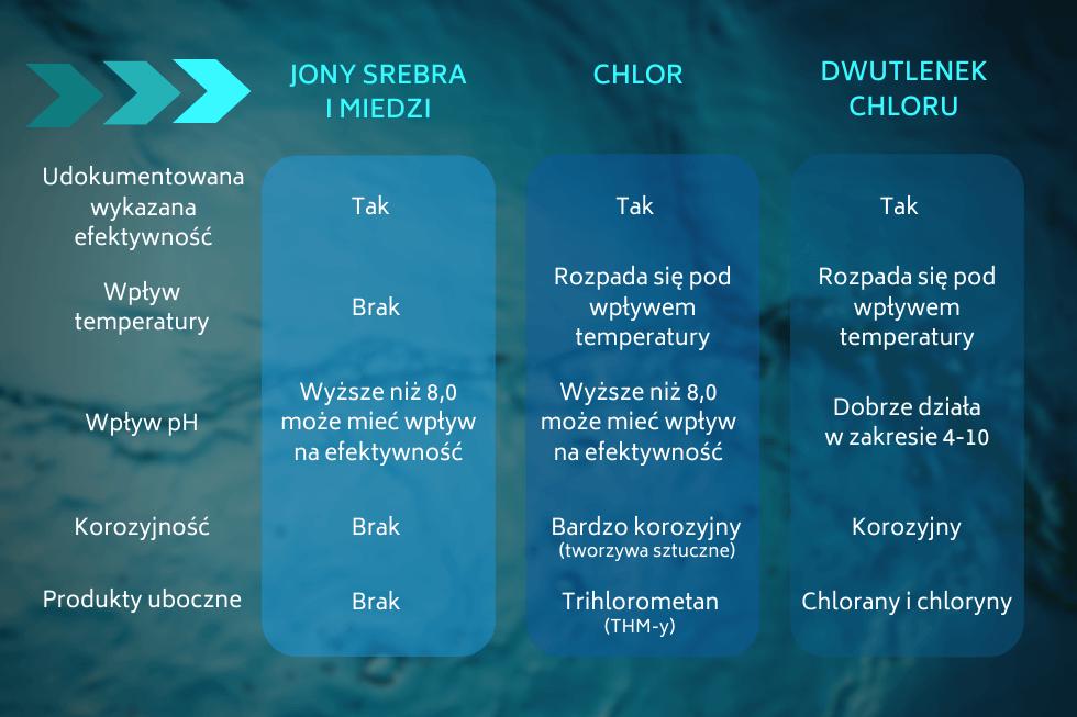jonizacja czy chlorowanie _ tabela